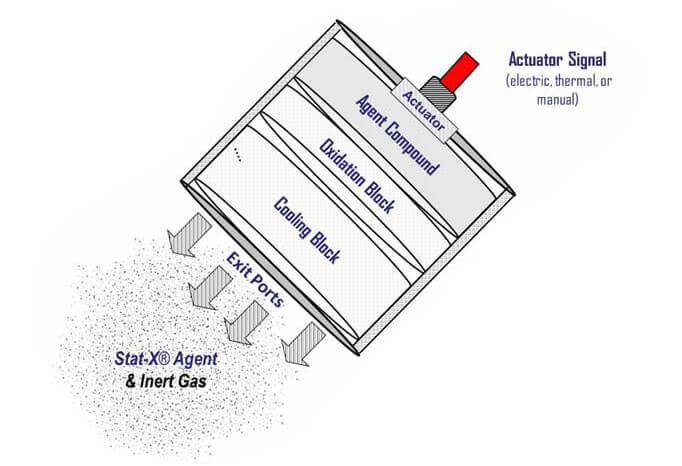 How Stat-X Works | Statx