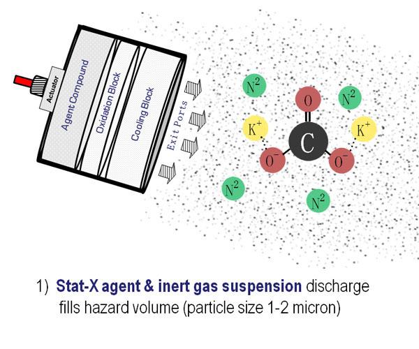Stat-X | Aerosol Fire Suppression on